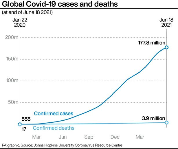 A graphic showing the number of Covid-19 cases and deaths around the world