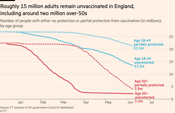 Chart showing that roughly 15 million adults remain unvaccinated in England, including around two million over-50s