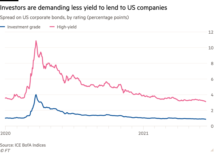 Line chart of Spread on US corporate bonds, by rating (percentage points) showing Investors are demanding less yield to lend to US companies