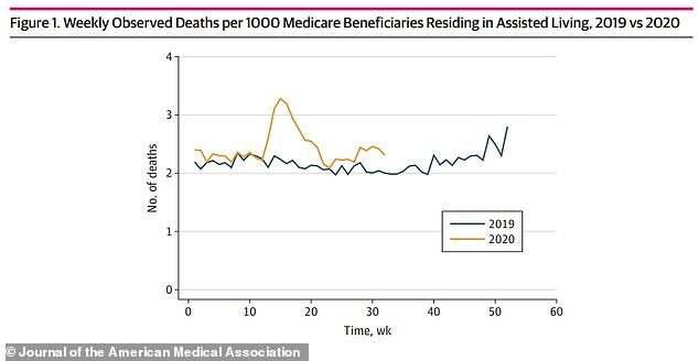 Deaths in assisted living facilities rose by 17 percent in the first half of 2020 when compared to 2019. Pictured: Deaths per 1,000 Medicare beneficiaries living in these facilities by week in both years