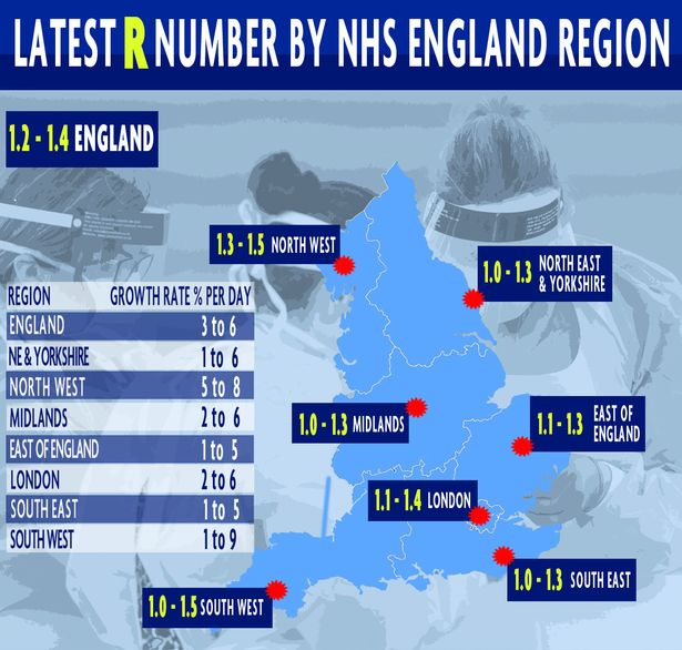 The latest R rate by region
