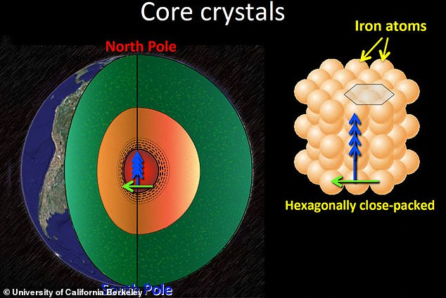 A cut-away of Earth's interior shows the solid iron inner core (red) slowly growing by freezing of the liquid iron outer core (orange). Seismic waves travel through the Earth's inner core faster between the north and south poles (blue arrows) than across the equator (green arrow)