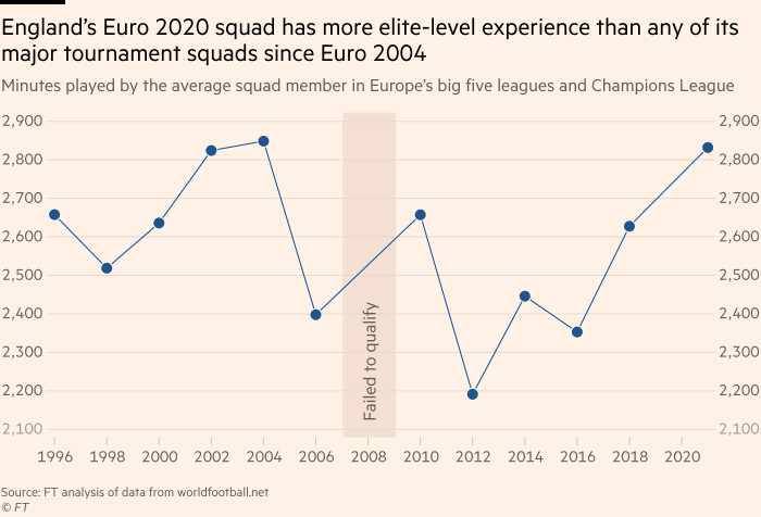 Chart showing that England's Euro 2020 squad has more elite-level experience than any of its major tournament squads since Euro 2004