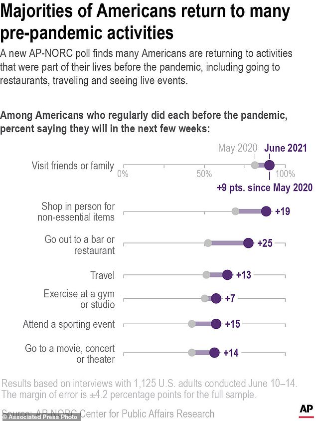 A new AP-NORC poll finds Americans are more likely now than they were in May 2020 to return to activities they were doing regularly before the pandemic, including going to restaurants, traveling and seeing live events