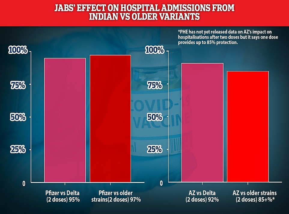 Latest analysis by Public Health England estimates that Pfizer's vaccine slashes the risk of being hospitalised by the Indian variant by 96 per cent after two doses and AstraZeneca's jab cuts it by 92 per cent. Previous real-world analysis by PHE found that Pfizer's jab was 97 per cent effective at preventing admissions from the Kent variant. PHE has not yet published data on AstraZeneca's effect on older strains