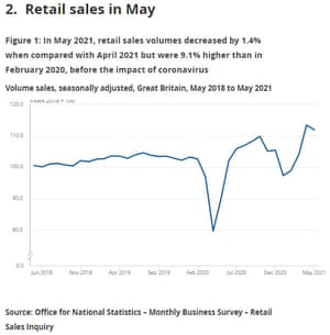 UK retail sales in May
