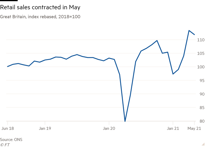 Line chart of Great Britain, index rebased, 2018=100 showing Retail sales contracted in May