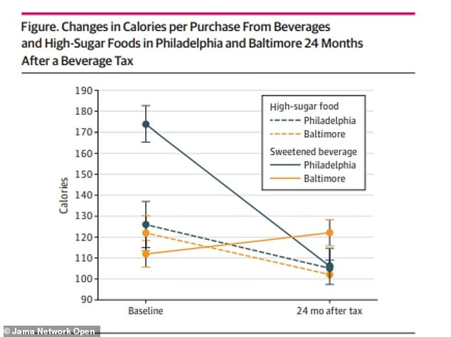A new study found a 42% decrease in volume of soda purchases in Philadelphia after the soda tax went into place and 69% decline in calories compared to Baltimore