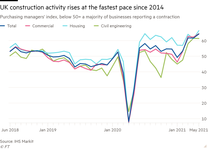 Line chart of Purchasing managers' index, below 50= a majority of businesses reporting a contraction showing UK construction activity rises at the fastest pace since 2014