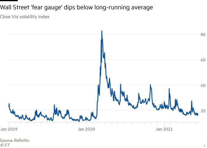 Line chart of Cboe Vix volatility index showing Wall Street 'fear gauge' dips below long-running average