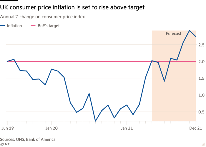 Line chart of Annual % change on consumer price index showing UK consumer price inflation is set to rise above target