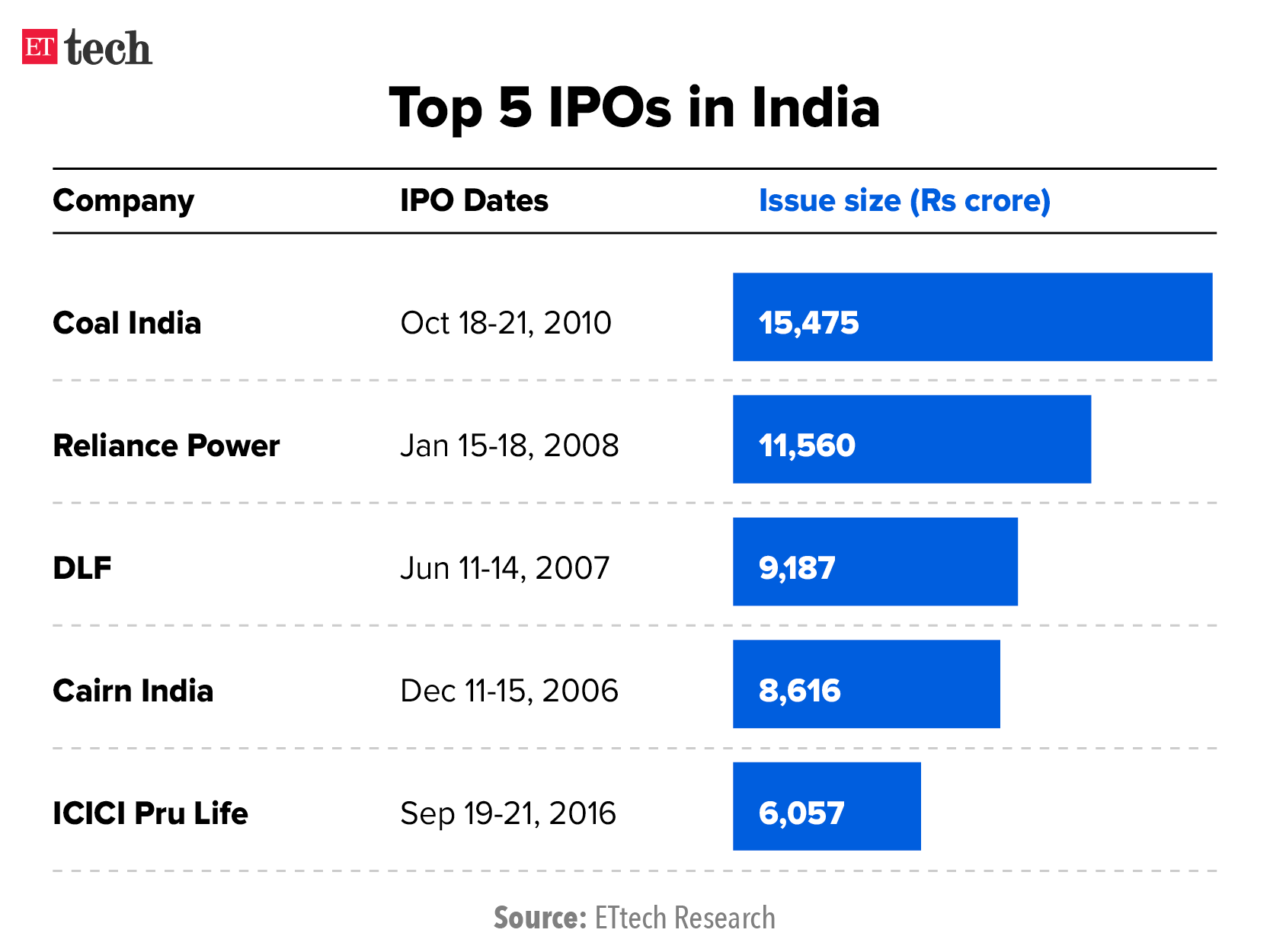 Top 5 IPOs in India