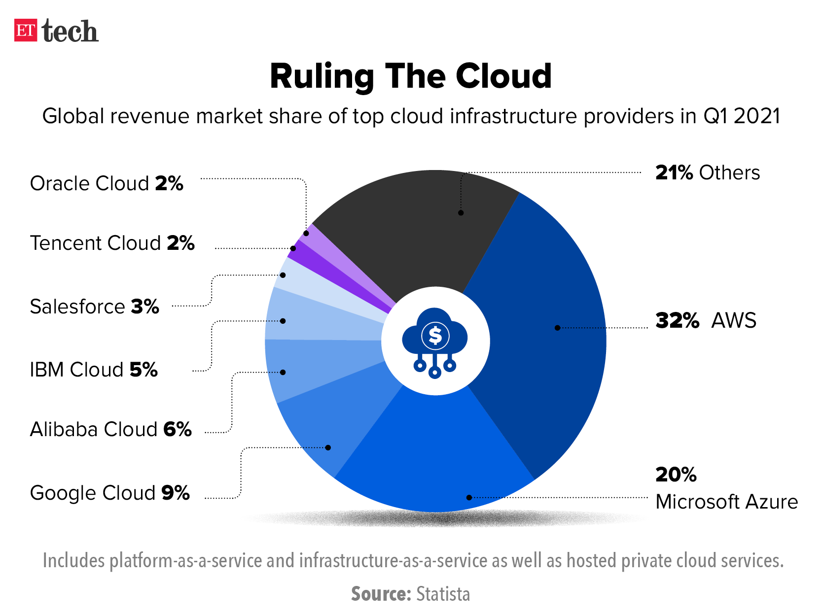 Ruling The Cloud
