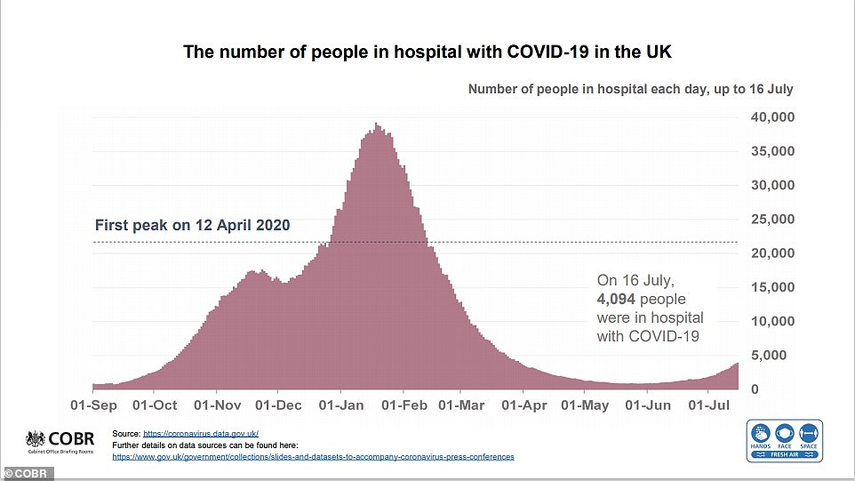 On October 15 — when Boris Johnson allegedly sent text messages dismissing a second lockdown — there were about 4,500 Covid patients in the NHS. For comparison, there are currently 3,800 Covid inpatients now, a level which has been deemed acceptable enough to go ahead with Freedom Day