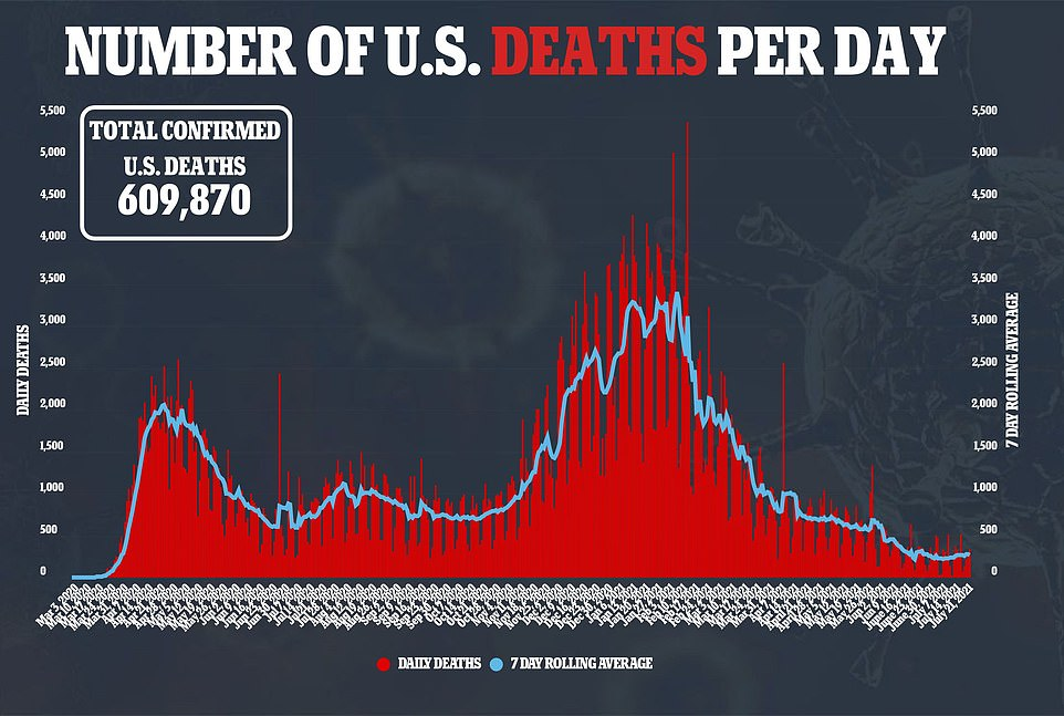 Deaths have continued to remain relatively flat with 333 recorded on Wednesday and a seven-day rolling average of 264, 10% up from the average of 238 recorded three weeks prior