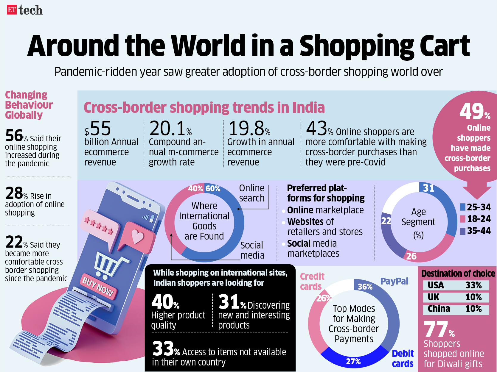 Around the World in a Shopping Cart