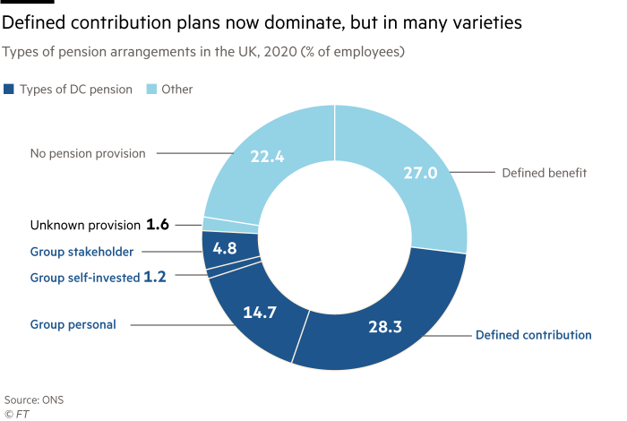 Chart showing the types of pension arrangements in the UK, 2020 (% of employees). Defined contribution plans now dominate, but in many varieties.