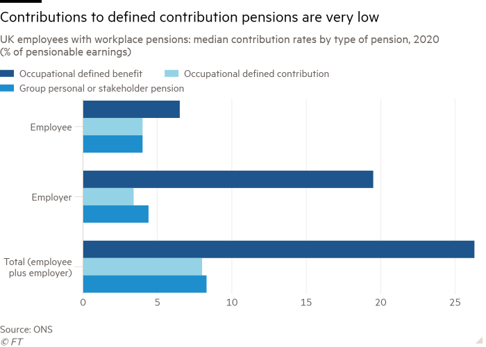 Bar chart of employees with workplace pensions: median contribution rates by type of pension, UK, 2020 (% of pensionable earnings) showing contributions to defined contribution pensions are very low