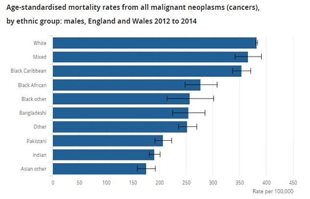 Cancer was most likely to kill white men and women, while certain Asian groups were least at risk from the disease