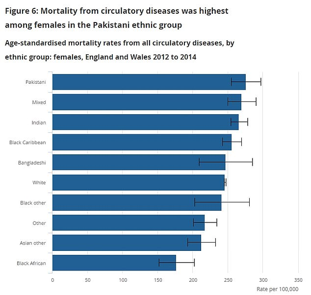 Heart disease and other illnesses related to blood vessels - like blood clots - was most likely to kill Bangladheshi people, causing 451 deaths per 100,000 people, followed by mixed-race (393) and Indian (381) men and Pakistani (276), mixed-race (270) and Indian (266) women.