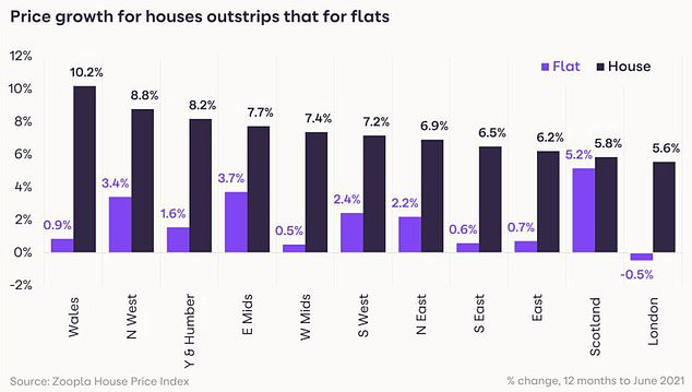 Demand for houses has pushed their price tags up, especially in Wales which proved popular with relocators and second home owners