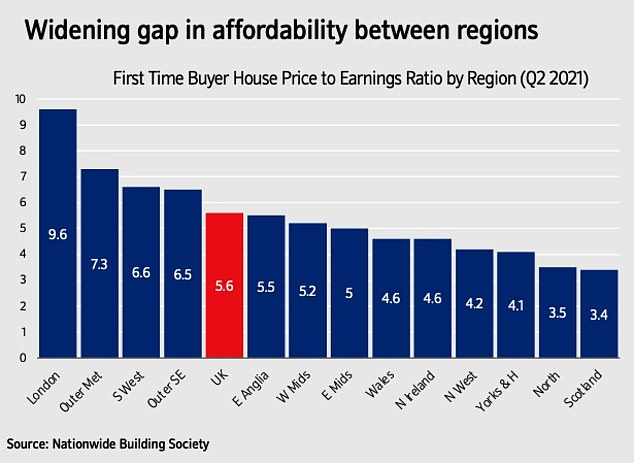 Today, the average first home costs 5.6x the average income, much higher than the long-run average of 3.7x incomes.