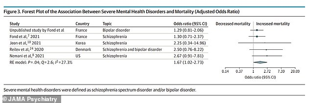 Patients with schizophrenia and bipolar disorder were, overall, 2.3 times more likely to die of Covid compared to patients without a diagnosis