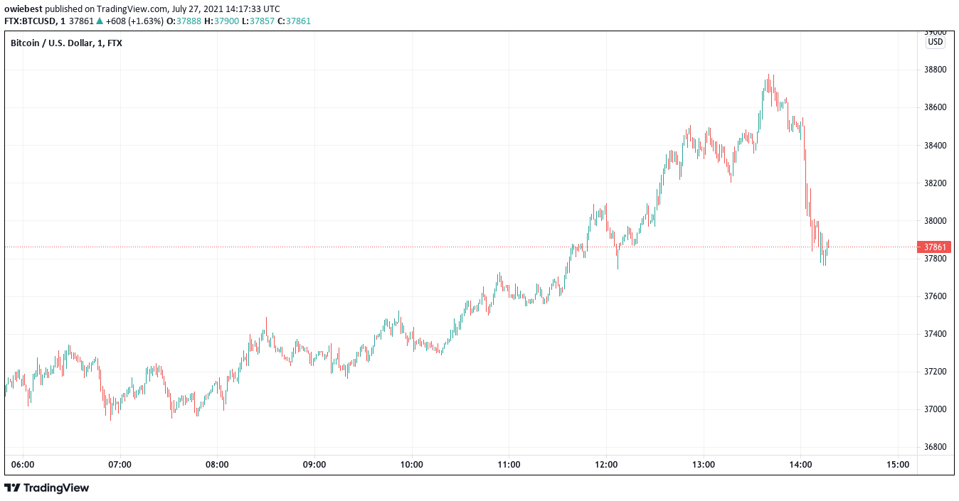 bitcoin price chart from TradingView.com