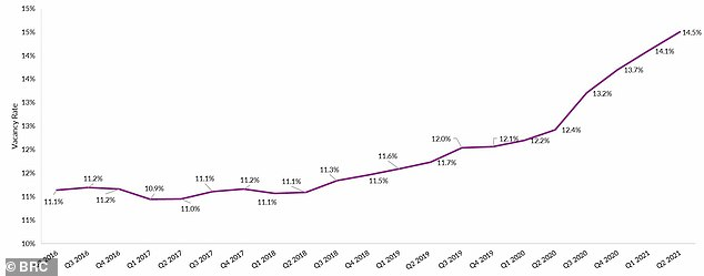 Rising: The shop vacancy rate in Britain is on the rise again, the BRC says