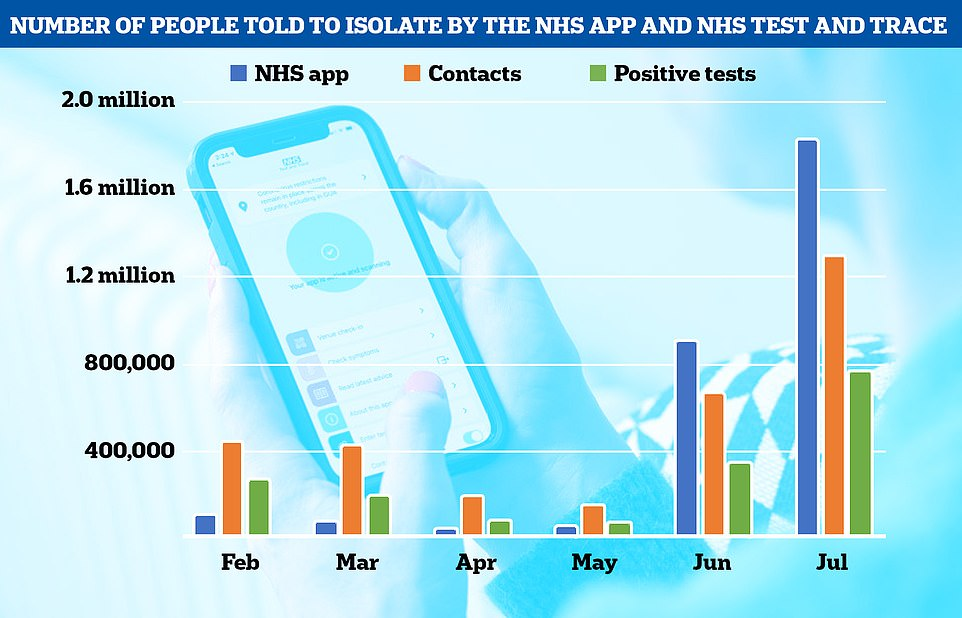 Graph shows: The number of people told to isolate by NHS Covid app (blue), contacts of someone testing positive reached by Test and Trace call handlers (orange) and people isolating because they tested positive (green) each month