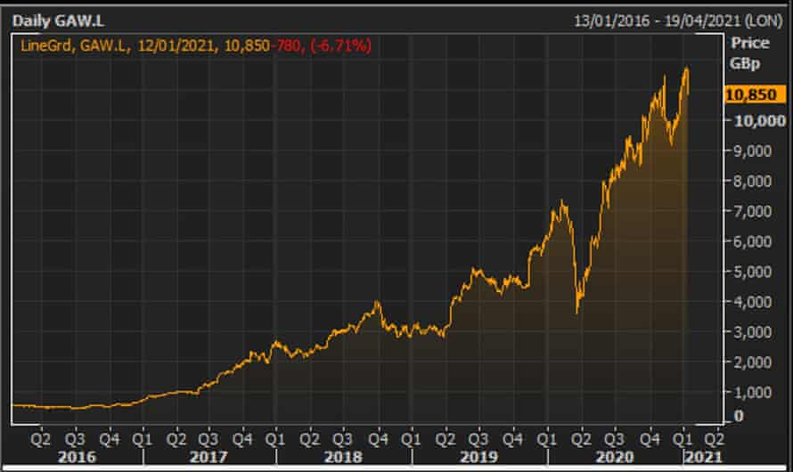 Games Workshop's share price.