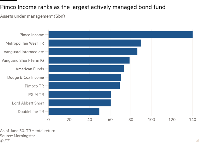 Bar chart of assets under management ($bn) showing Pimco Income ranks as the largest actively managed bond fund