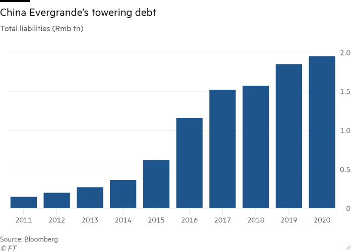 Column chart of Total liabilities (Rmb tn) showing China Evergrande's towering debt