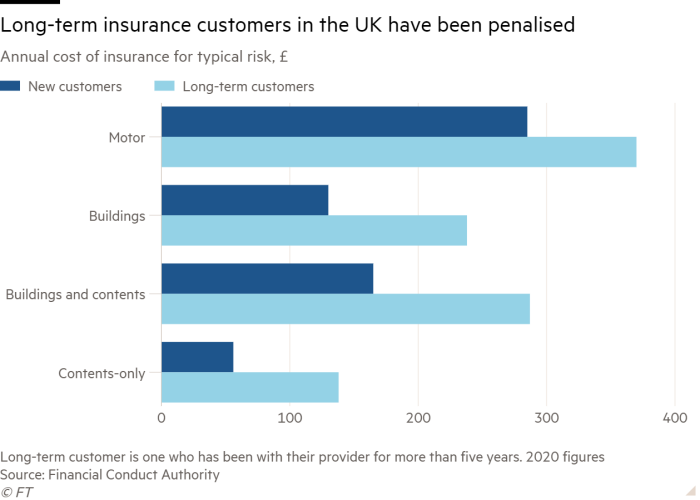 Bar chart of Annual cost of insurance for typical risk, £ showing Long-term insurance customers in the UK have been penalised