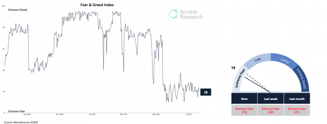 Market Fear & Greed Index from Arcane Research