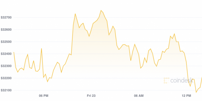 Bitcoin 24-hour price chart, CoinDesk 20