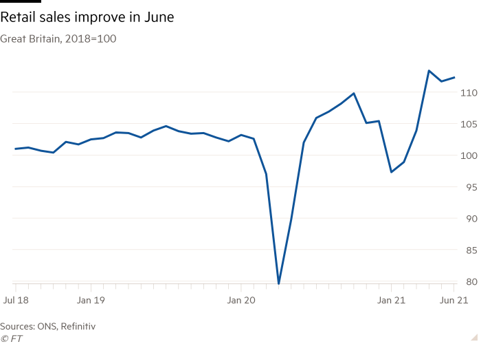 Line chart of Great Britain, 2018=100 showing Retail sales improve in June