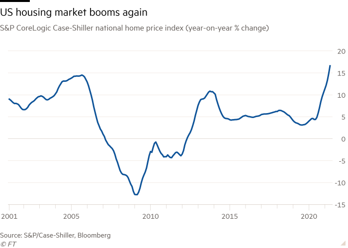 Line chart of S&P CoreLogic Case-Shiller national home price index (year-on-year % change) showing US housing market booms again