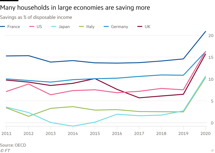 Line chart of Savings as % of disposable income showing Many households in large economies are saving more
