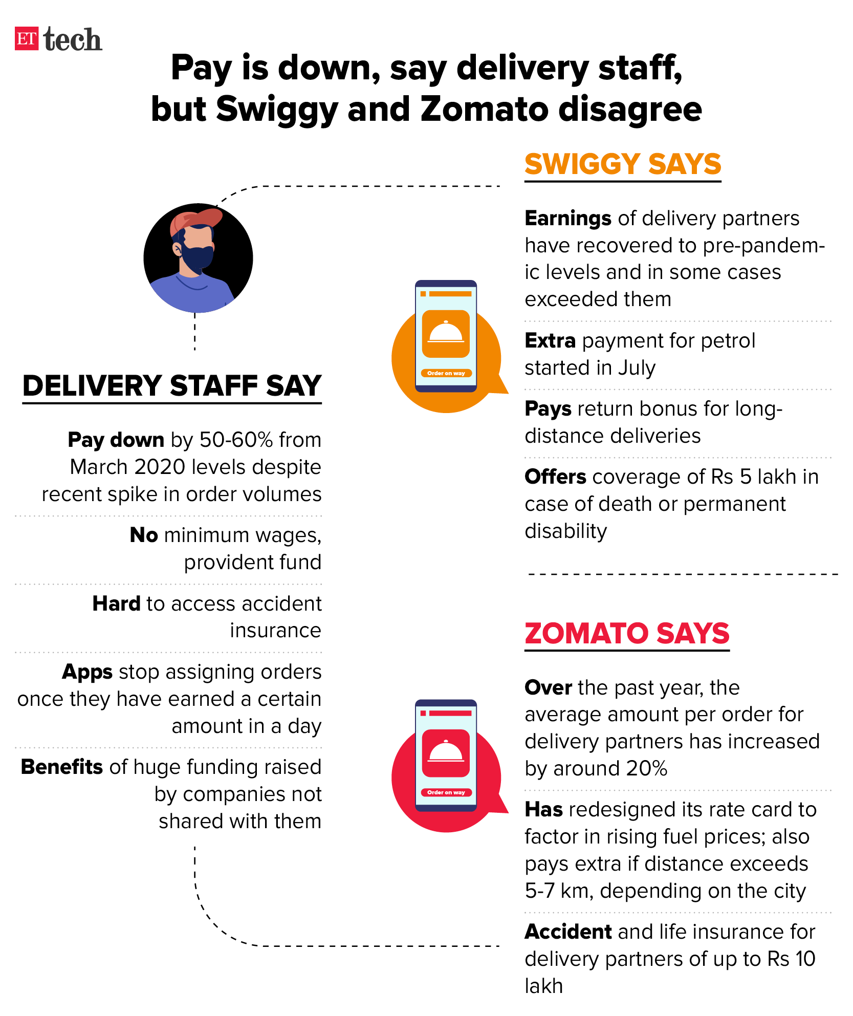 How Swiggy and Zomato pay delivery staff
