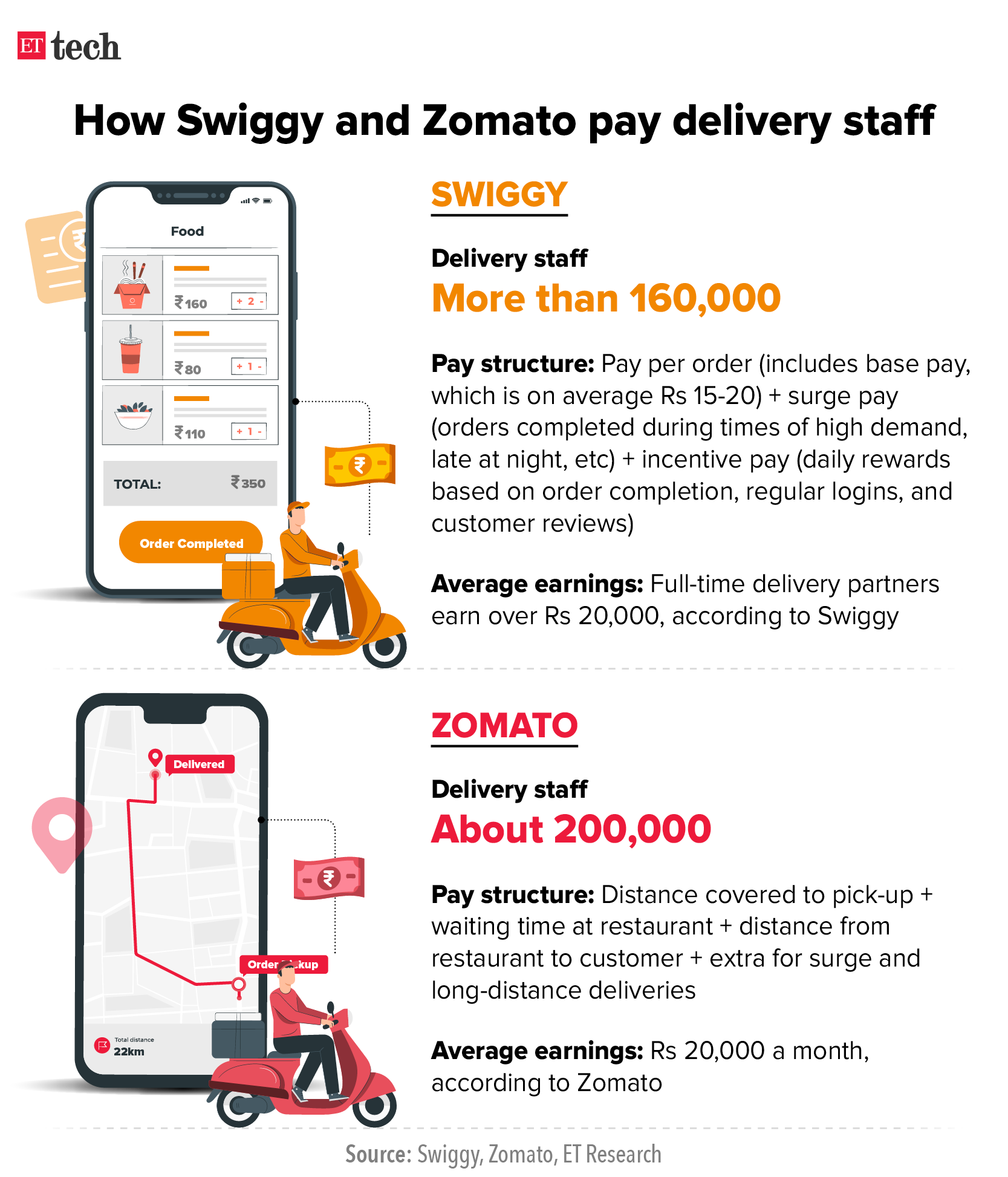 How Swiggy and Zomato pay