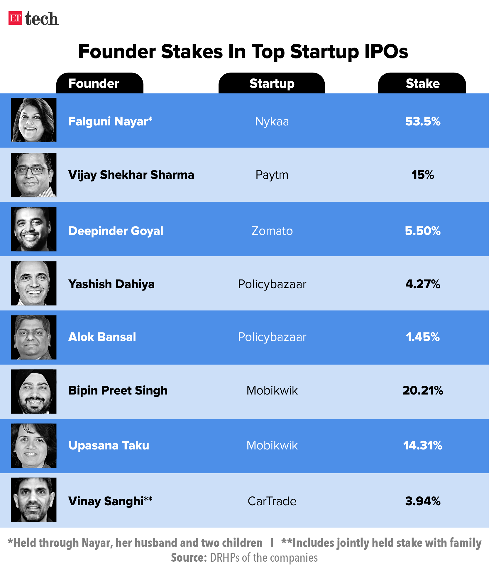 Founder Stakes
