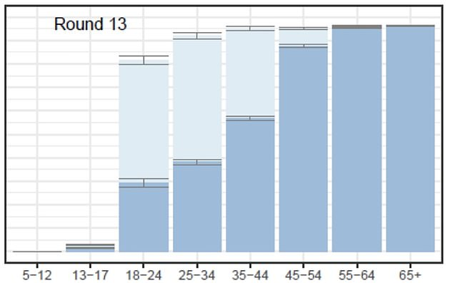 The graph shows the proportion of people in each age group who had received one Covid jab (light blue) and who were fully immunised (dark blue)