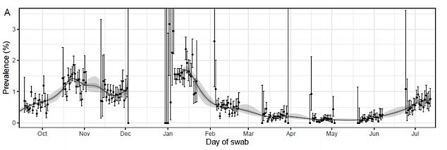 Positive PCR test samples taken as part of the REACT study closely follow the waves of the pandemic