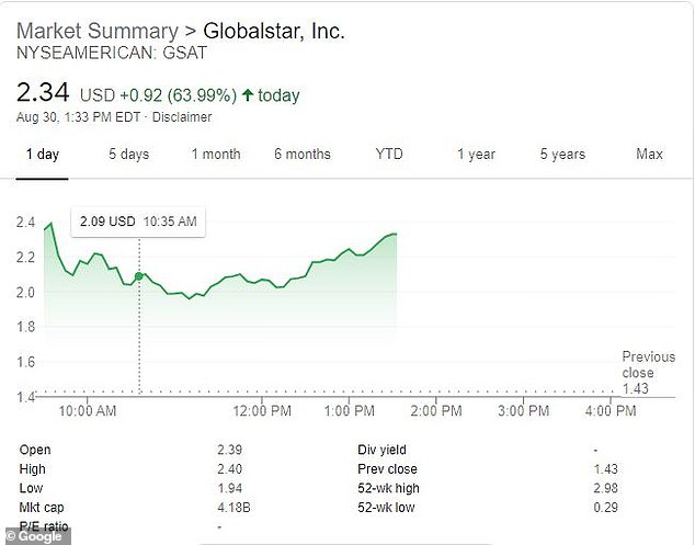 Shares of Globalstar soared more than 63 percent to $2.34 on back of the report