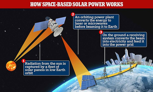 The Chinese government plans to put a megawatt scale solar power station in orbit and beam the electricity back to Earth for use in the Chinese power grid by 2050