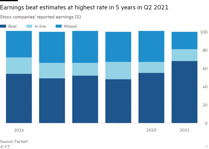 Column chart of Stoxx companies' reported earnings (%) showing earnings beat estimates at highest rate in 5 years in Q2 2021