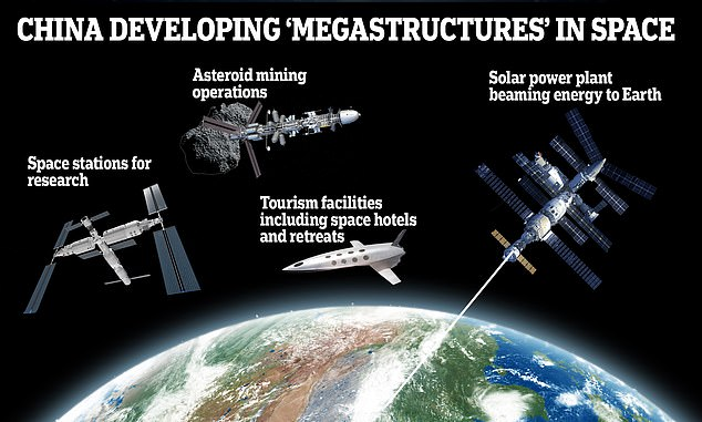 China is planning to build miles-wide 'megastructures' in orbit, including solar power plants, tourism complexes, gas stations and even asteroid mining facilities