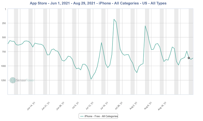 Clubhouse downloads over the last three months (iOS)