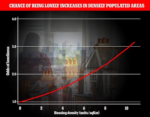 People that live in dense UK cities are lonelier than those in more rural locations, a study revealed, finding retirees and men are 23.5 per cent more likely to be lonely